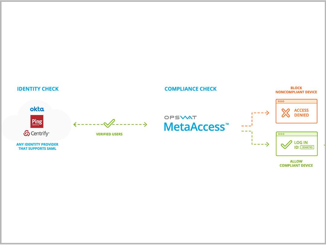MetaAccess